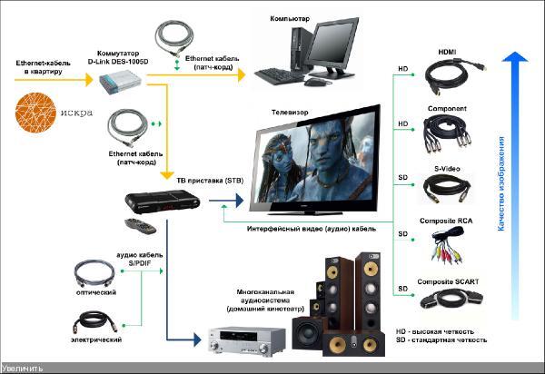 IPTV схема подключение.